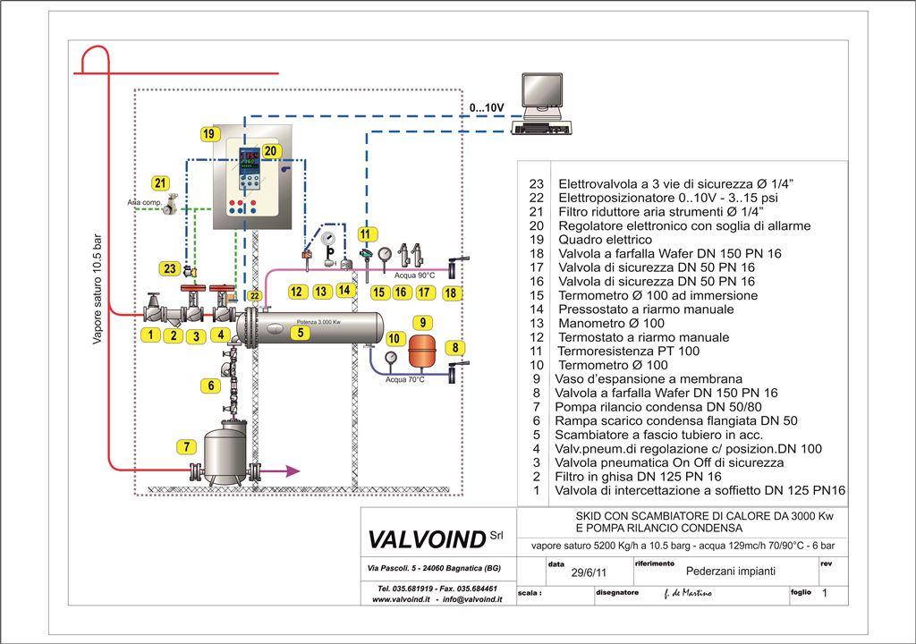 Backup_di_impianto scambiatore a fascio tubiero