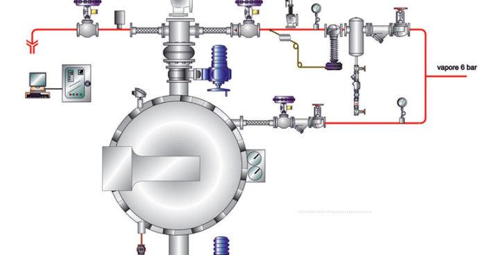 UNI-DIN and ANSI valves